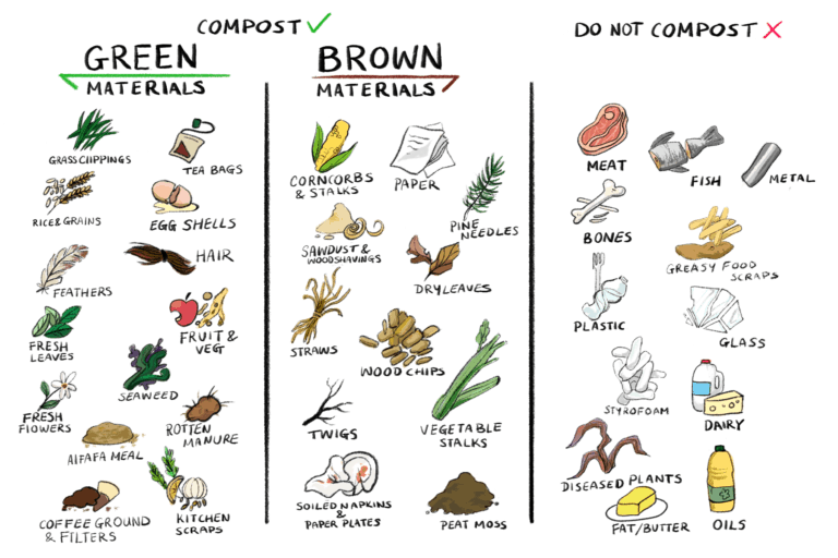 what can and can't be composted