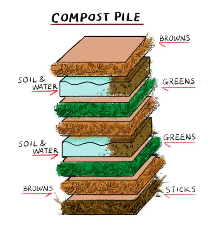 layering method for a compost bin