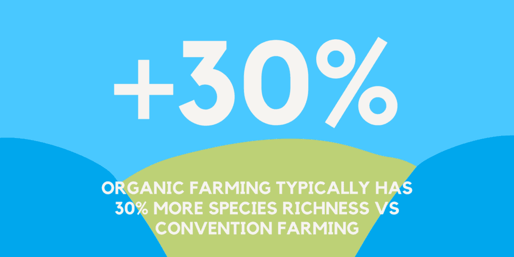 biodiversity in organic farming - 30% more species richness
