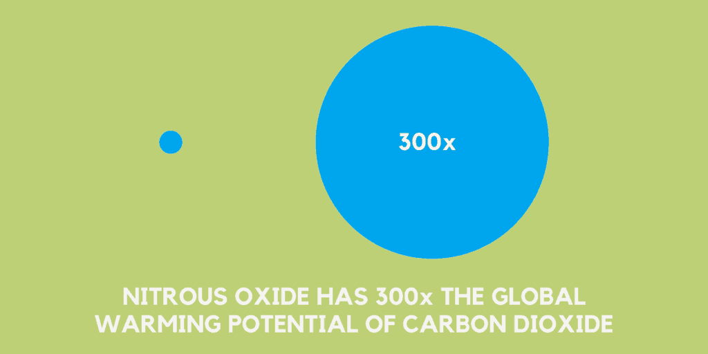 NITROUS OXIDE HAS 300x THE GLOBAL WARMING POTENTIAL OF CARBON DIOXIDE