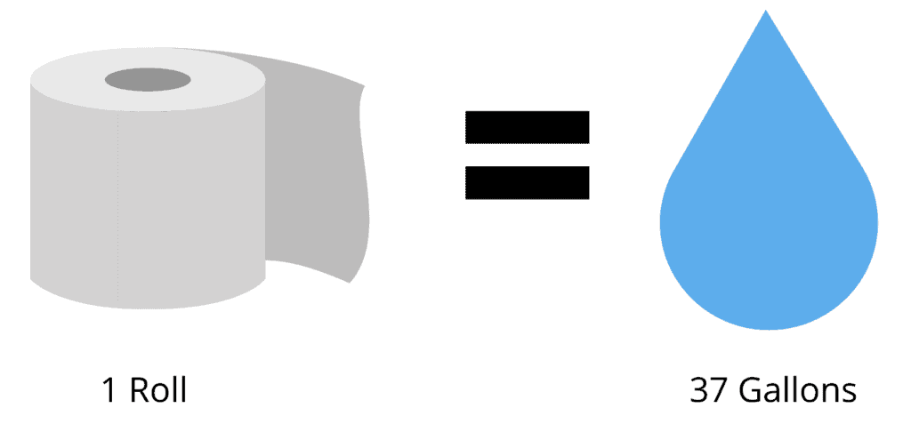 one roll of toilet paper uses 37 gallons of water