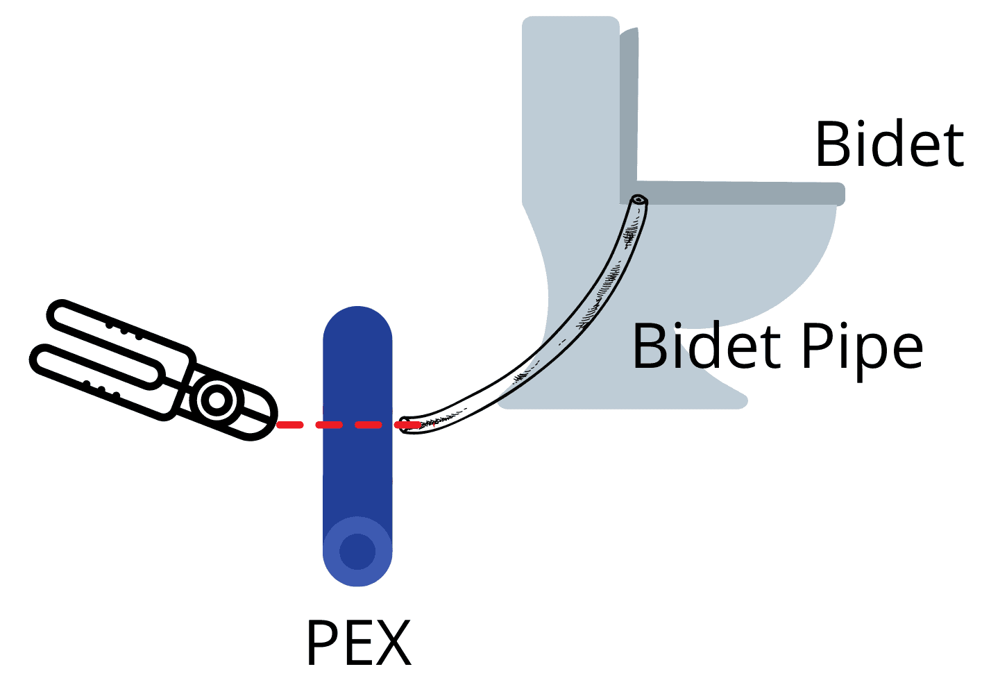 Picture of bidet pipe being lined up with a pex pipe