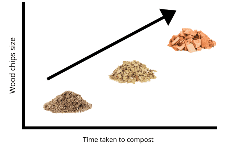 graph showing how long it took three different sized wood to compost