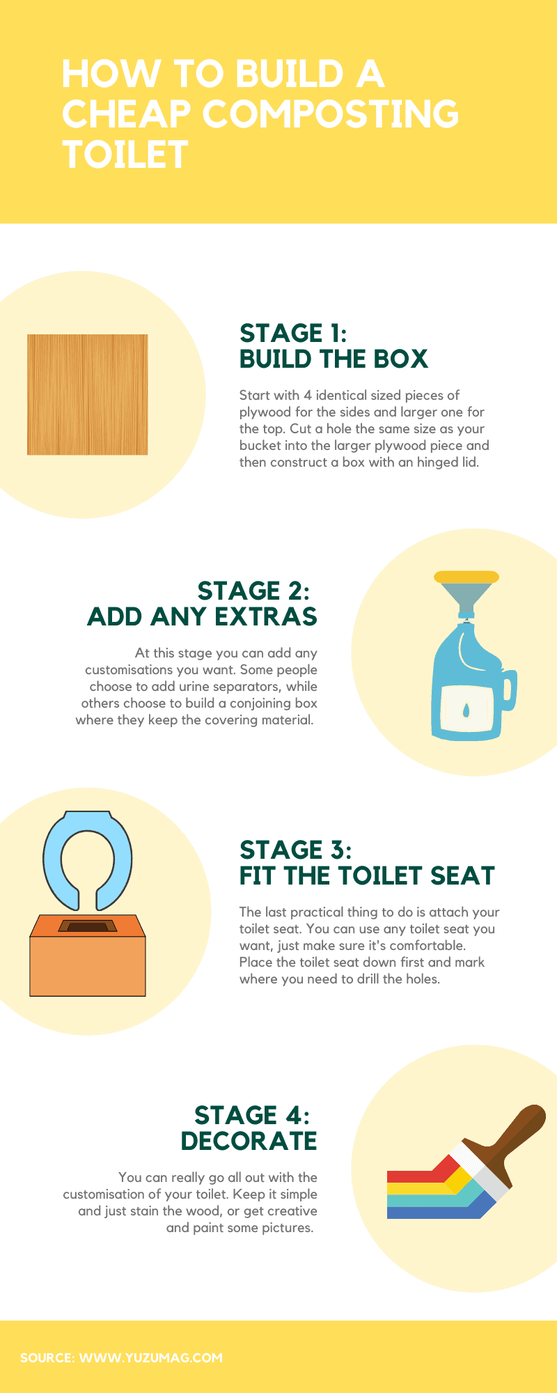 An infographic detailing how to make a cheap composting toilet