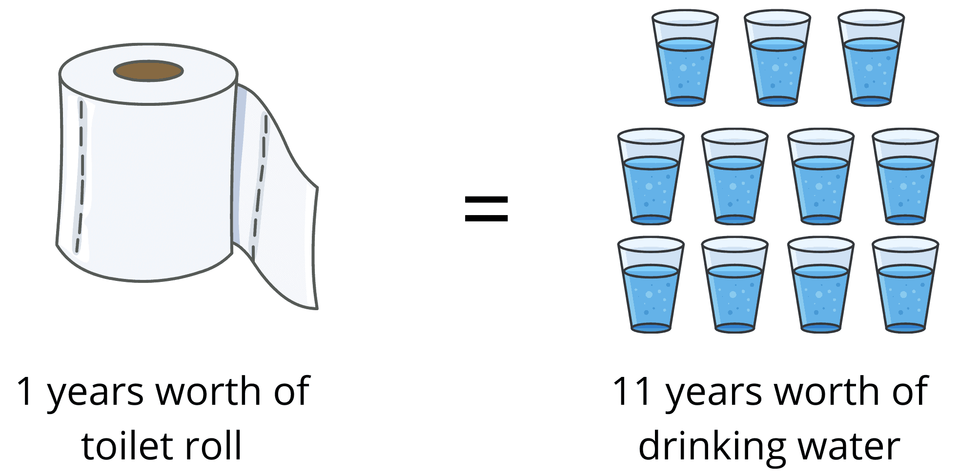 how much water does toilet roll use