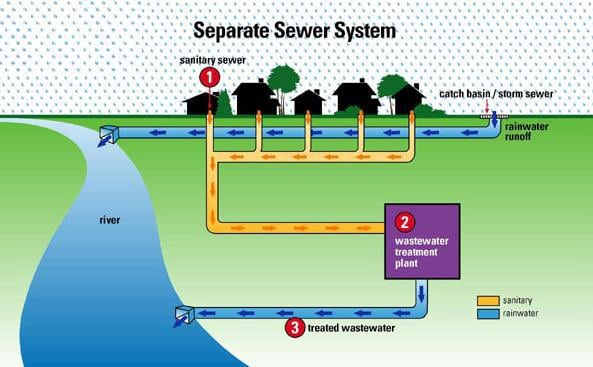 separate sewer system